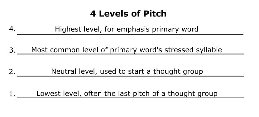 Pitch Levels Intonation